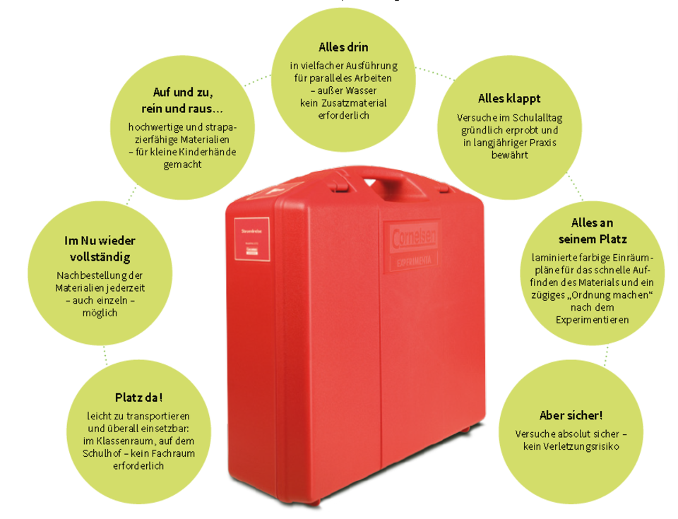 Konzept rote Koffer